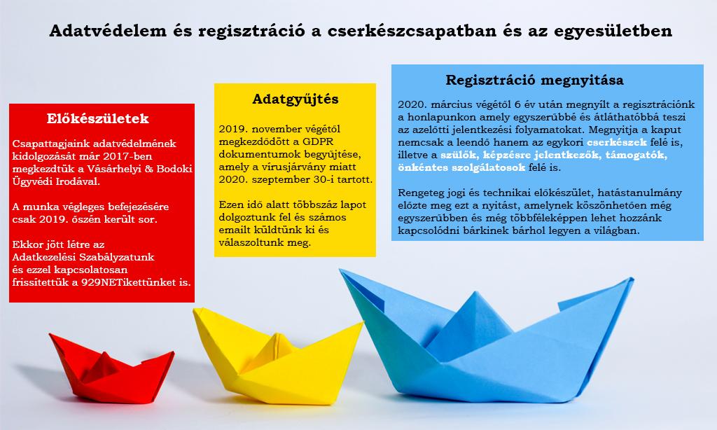 Adatvédelem és regisztráció