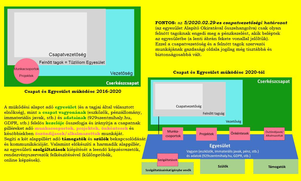 Csapat és egyesület működtetése 2020