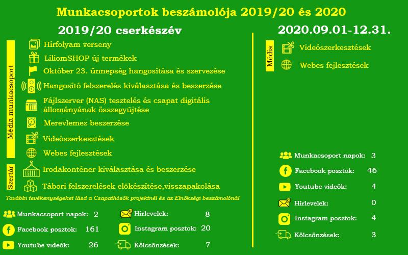 Munkacsoportok beszámolója 2019/20 és 2020